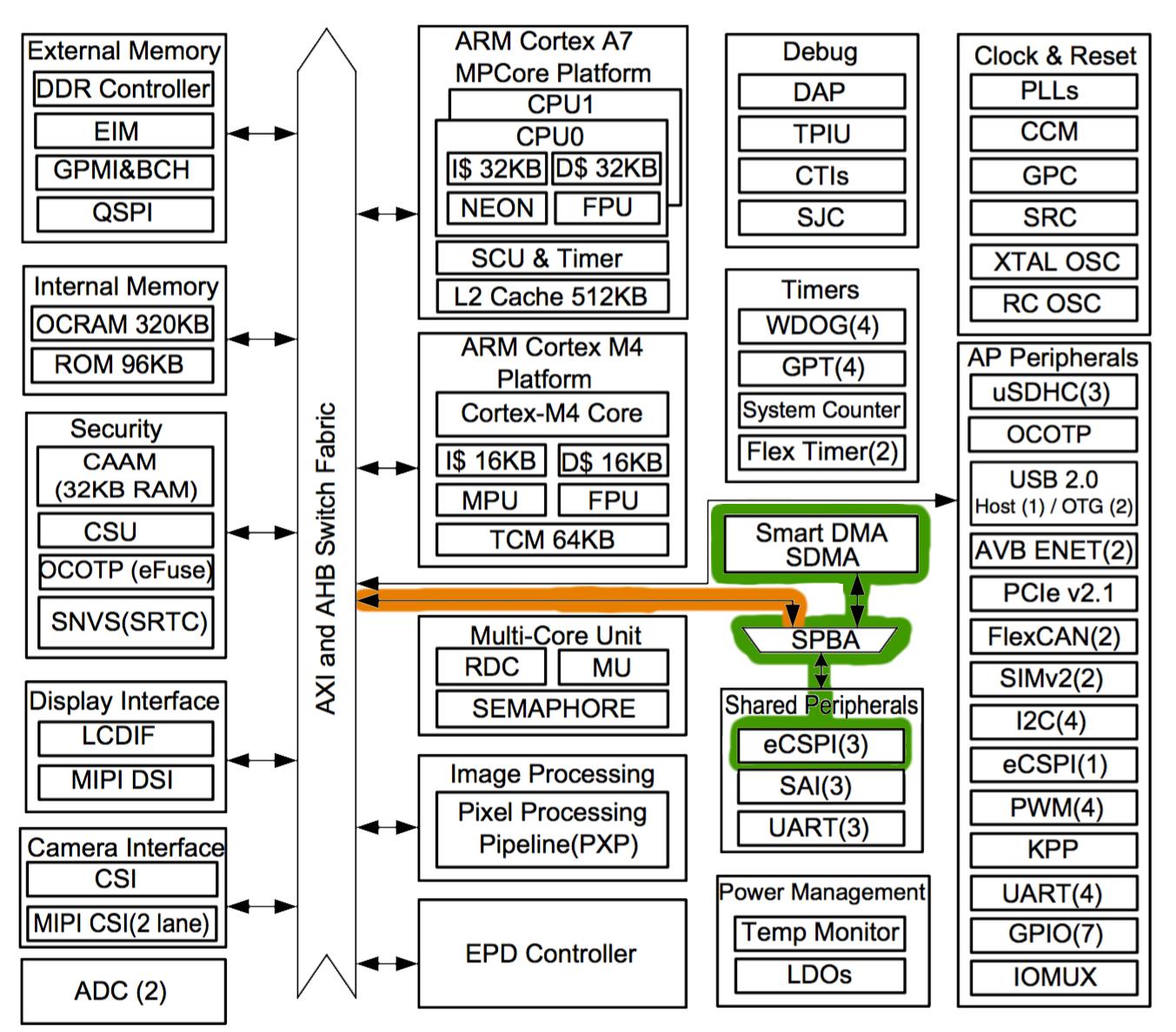 Jonahs Blog By Skrap Camera Diagram My Mx Block With Spba Sdma And Axi Highlighted